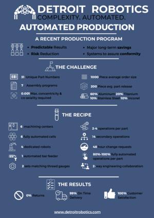 Production Programs