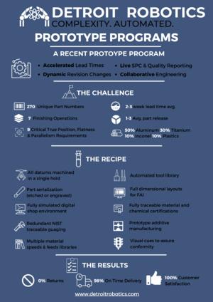 Prototype Programs